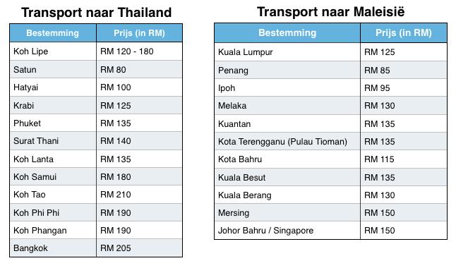 Vervoer op Langkawi