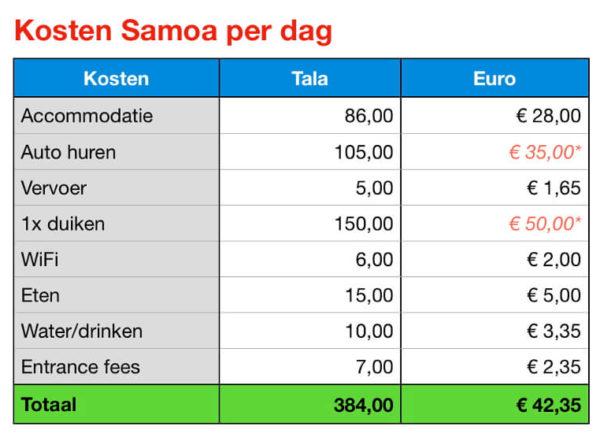 Kosten Samoa